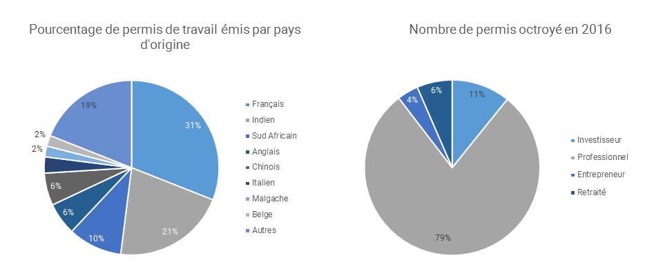 Entrepreneurs, l'Ile Maurice ne peut que vous séduire - Sunibel Corporate Services