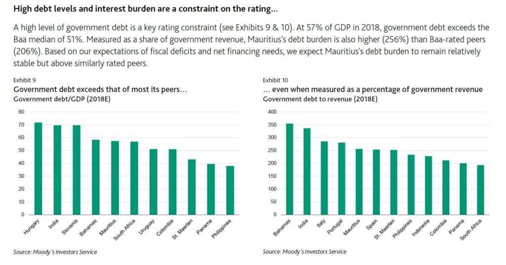 High Debt levels and interest burden of Mauritius - Moody's Investors Service