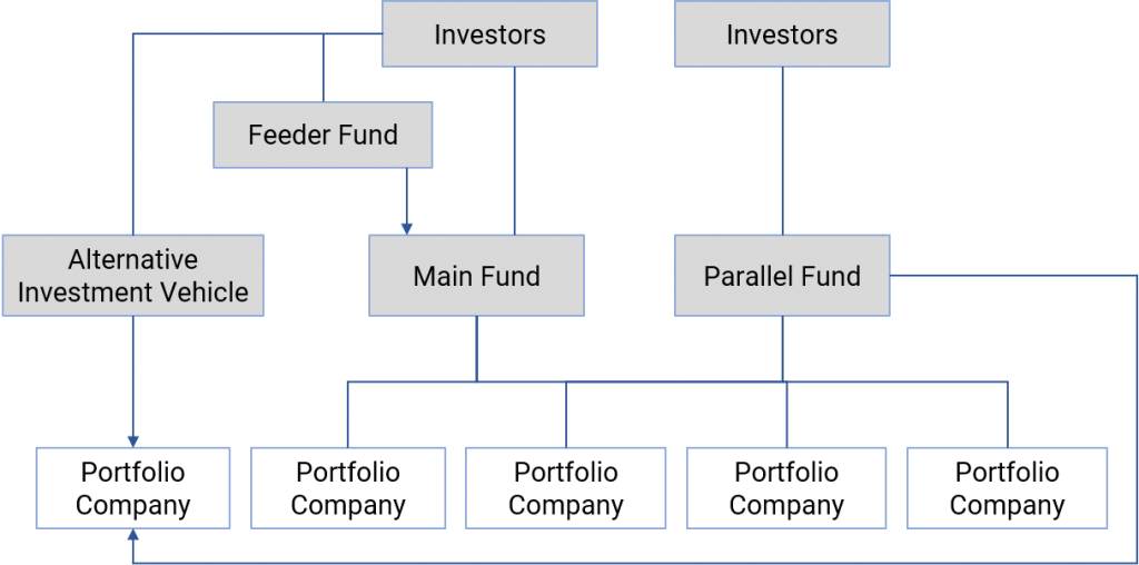Private Equity structured as a Master-Feeder Fund - Sunibel Corporate Services