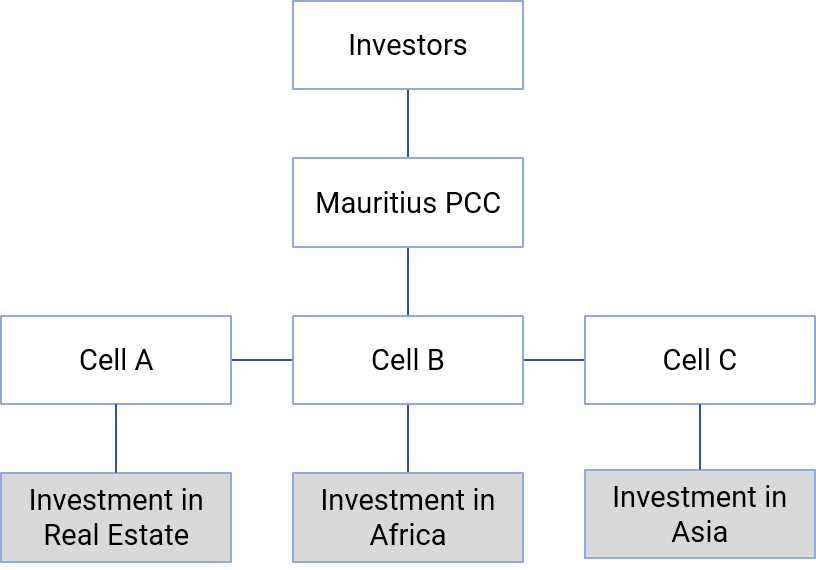 Private Equity Fund structure as a PCC - Sunibel Corporate Services