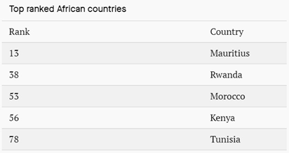 top ranked African countries