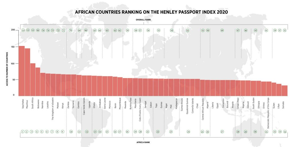 Henley Passport Index 2020: the Mauritian passport, 2nd most powerful among African countries