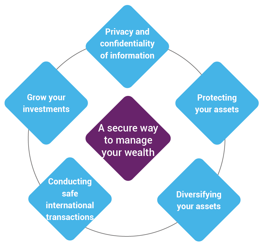 Benefits of offshore banking - A secure way to manage your wealth