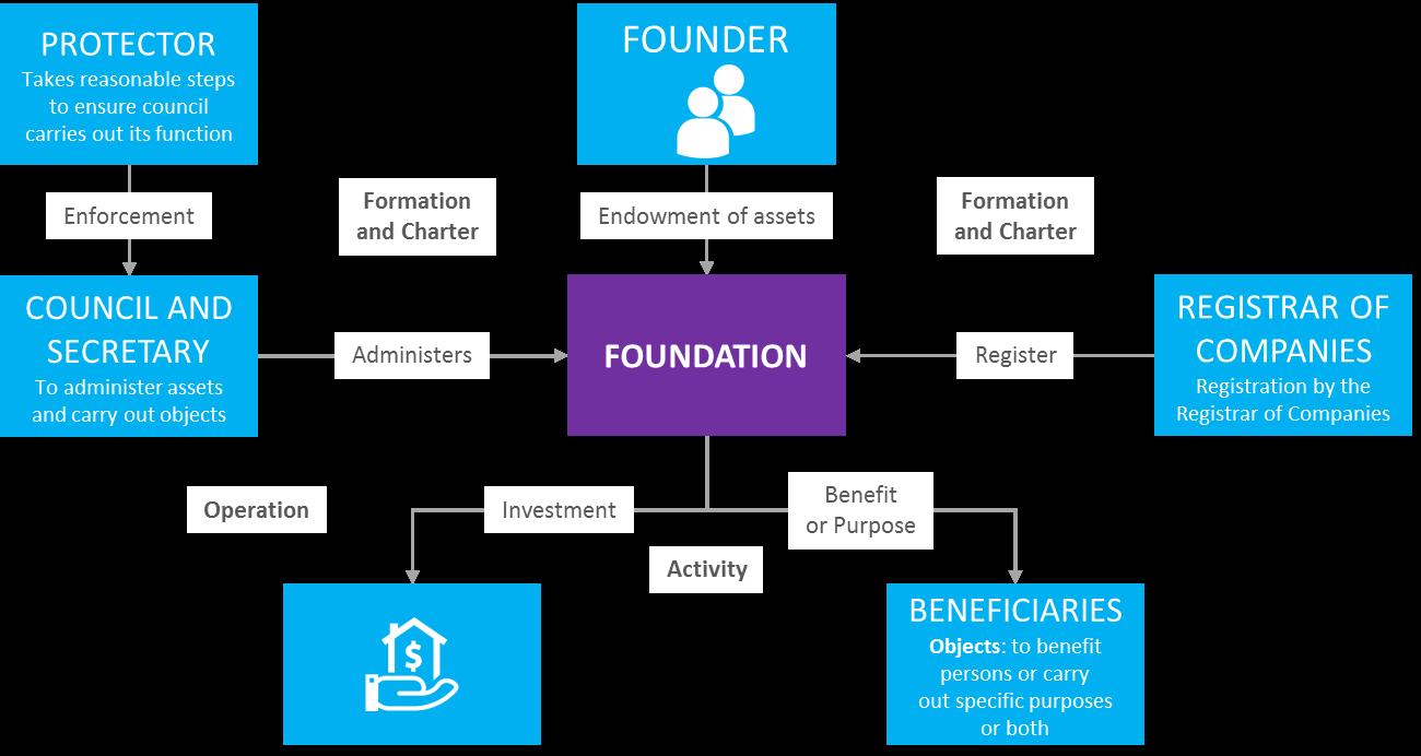 Basics of Maurtian Foundation