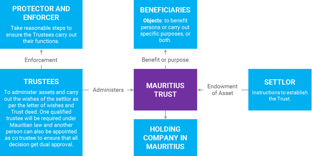 The Mauritius Trust structure - Sunibel Corporate Sunibel