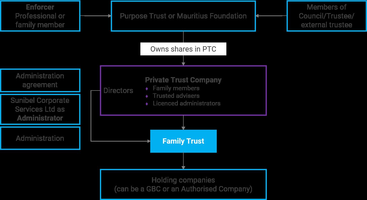 Private Trust Company in Mauritius - Sunibel Corporate Services